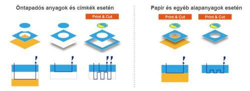 graphtec ce7000 perforációs vágási lehetőség